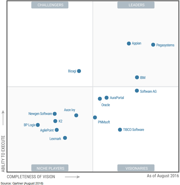 Gartner-2016-Magic-Quadrant-for-Intelligent-Business-Process-Management-Suites-iBPMS