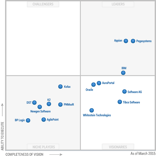 Gartner-Magic-Quadrant-for-iBPMS