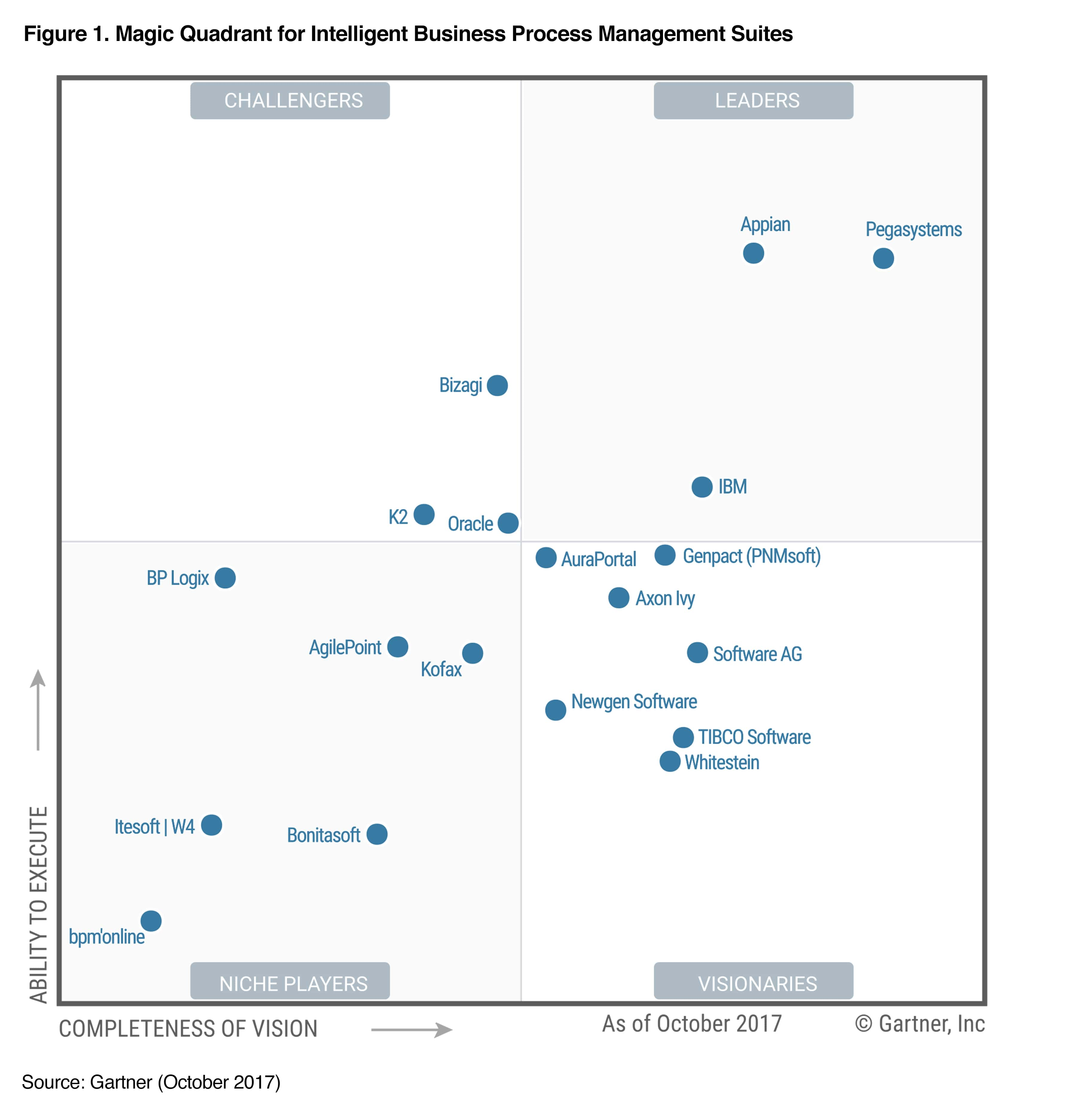 Gartner-Magic-Quadrant-for-iBPMS-2017