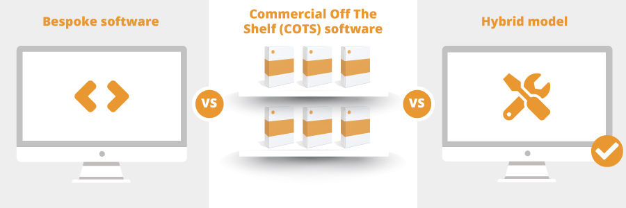 Bespoke vs commercial off the shelf (COTS) software in 2020