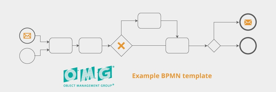 What is Business Process Modelling Notation (BPMN)?